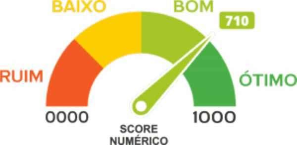 5 formas RÁPIDAS de aumentar o Score do Serasa e Boa Vista (Aumente sua pontuação AGORA!)